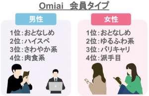 Omiai 会員タイプ