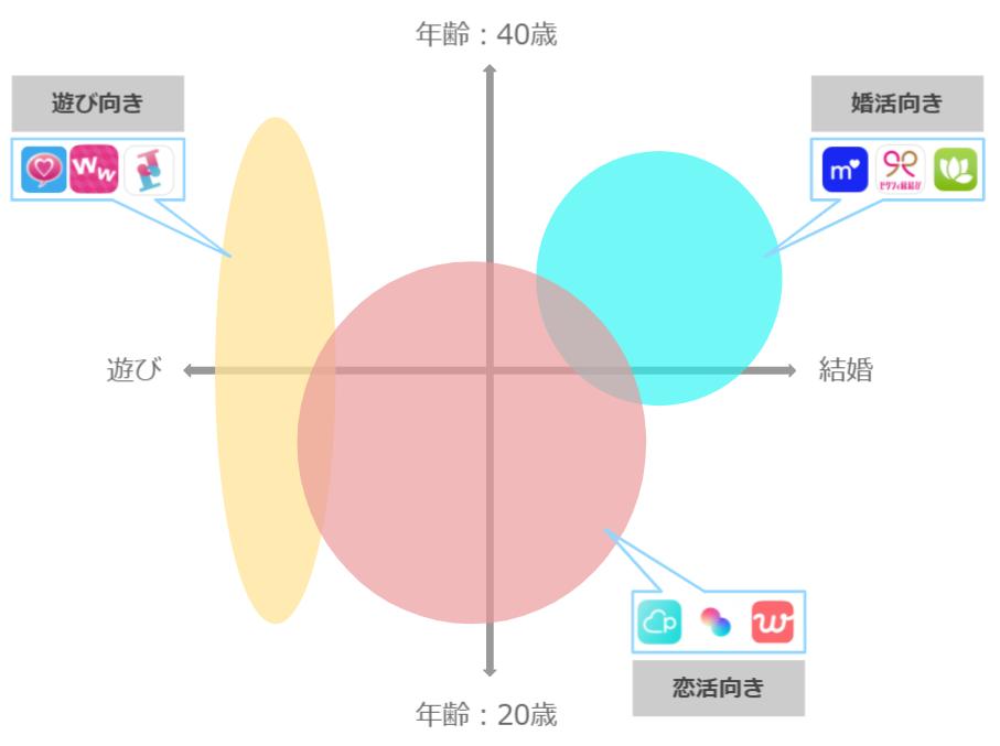 アプリの目的と年齢