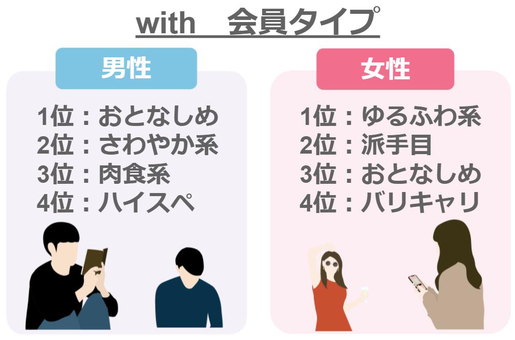 with会員タイプ