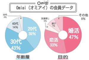 Omiaiの会員データ