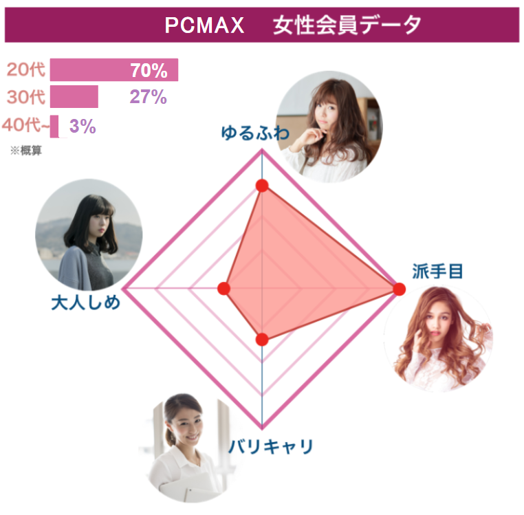 PCMAXの女性会員データ
