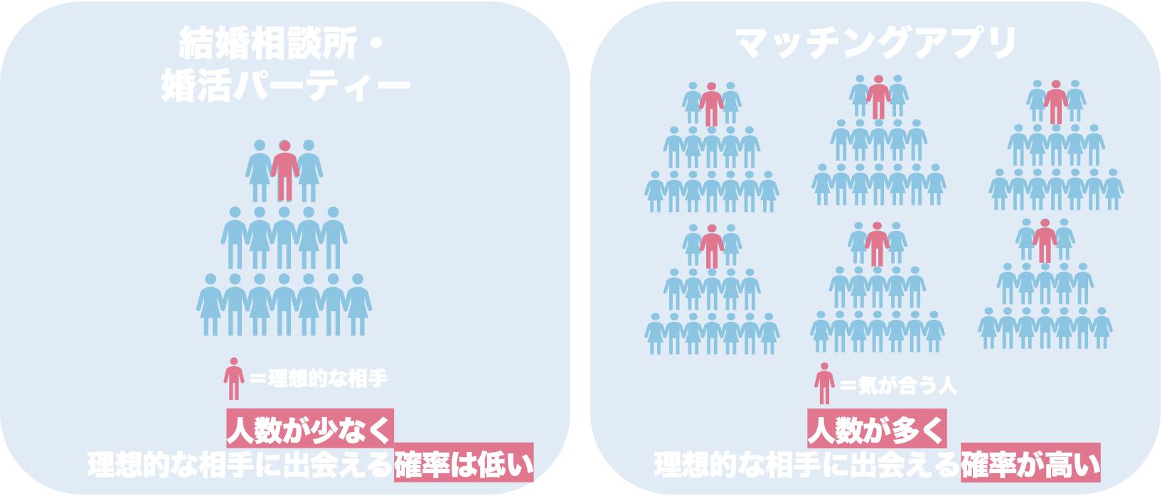 マッチングアプリと結婚相談所・婚活パーティーの会員数比較