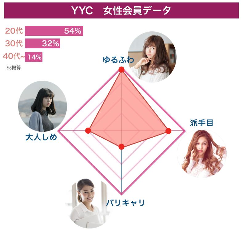 YYCの女性会員データ