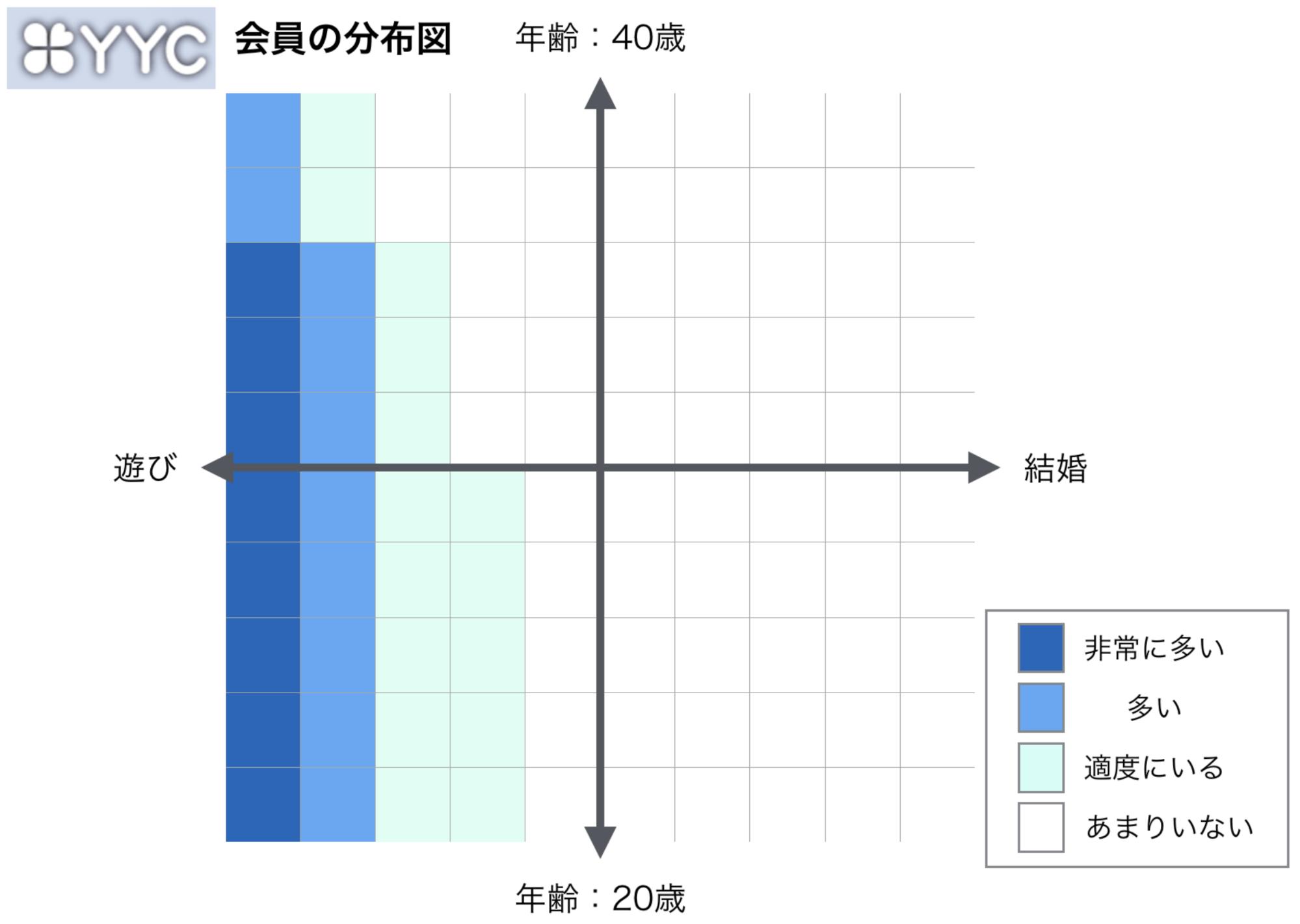 YYCの会員分布図