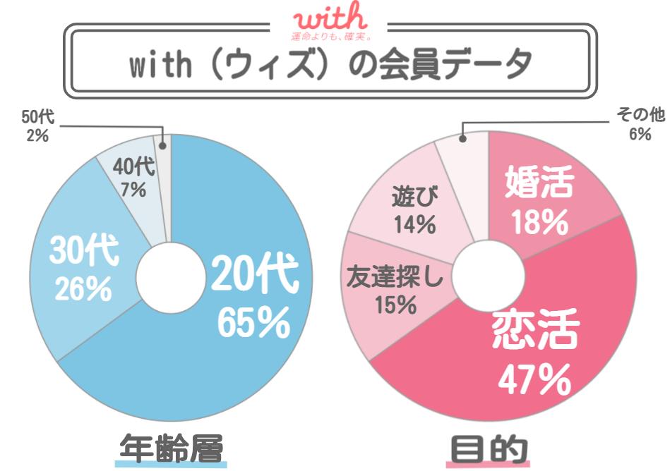 withの会員データ