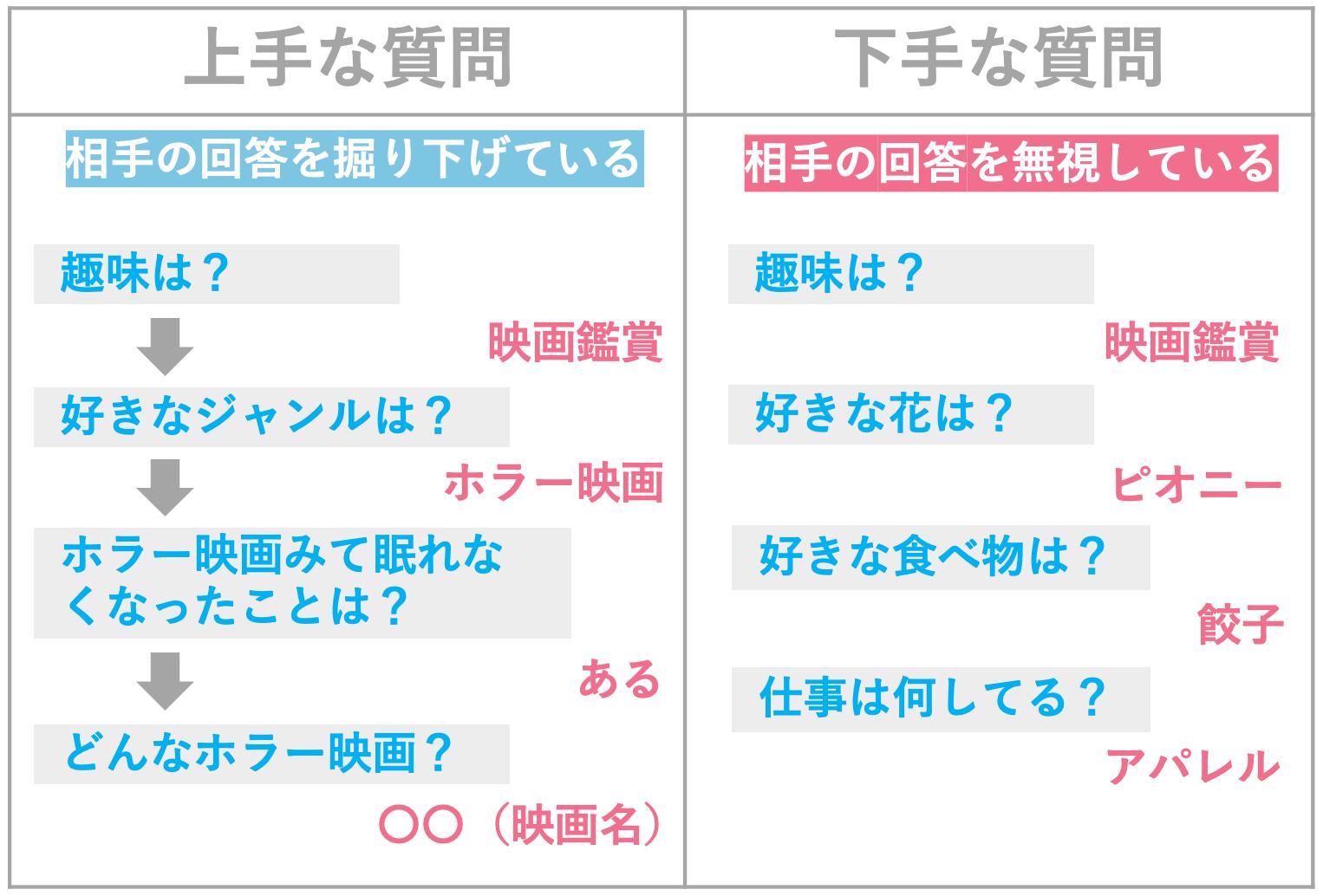 with_上手な質問