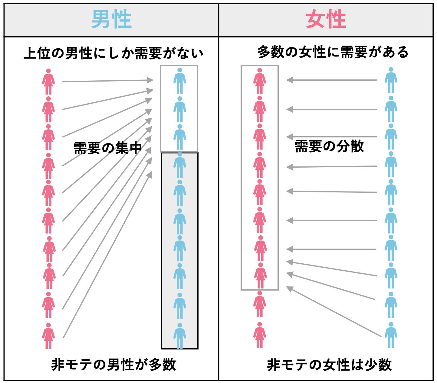 マッチングアプリ_男女の格差