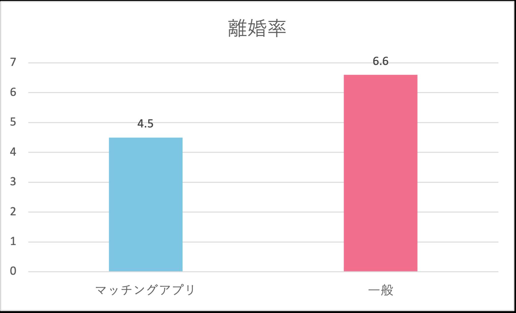 日本のマッチングアプリの離婚率