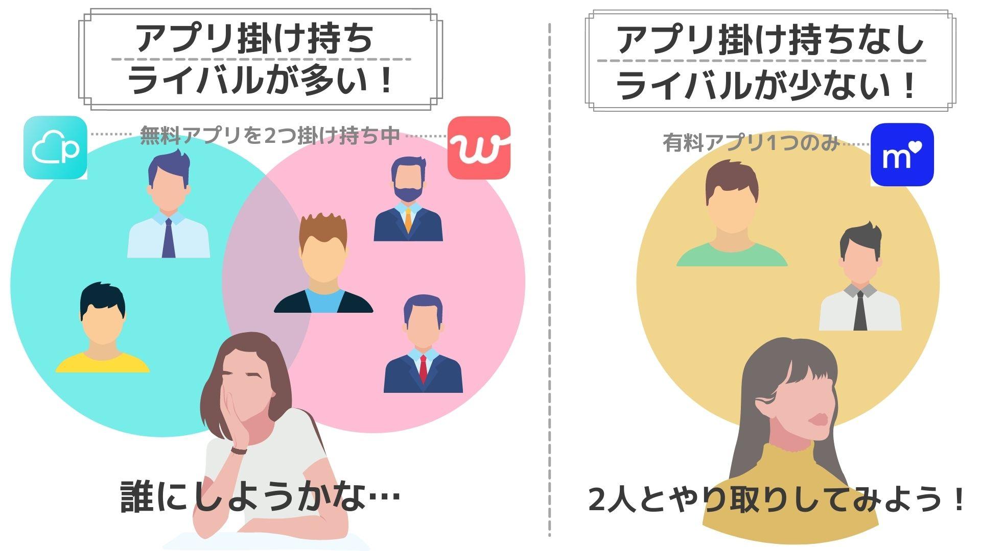マッチングアプリ掛け持ち (1)