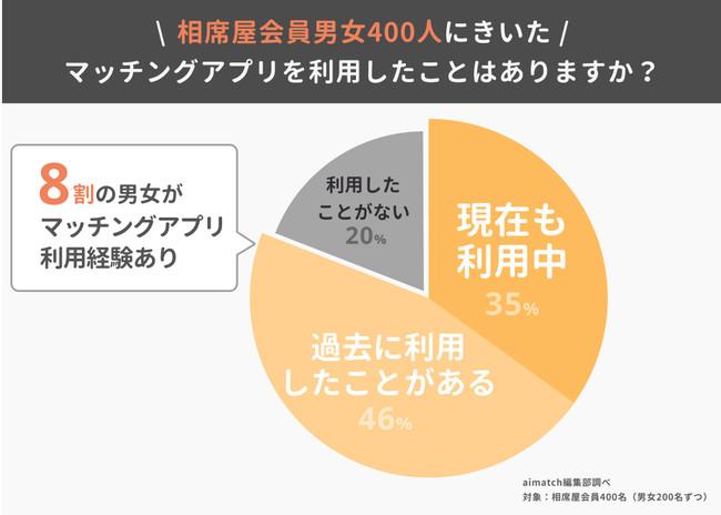 マッチングアプリ_利用経験