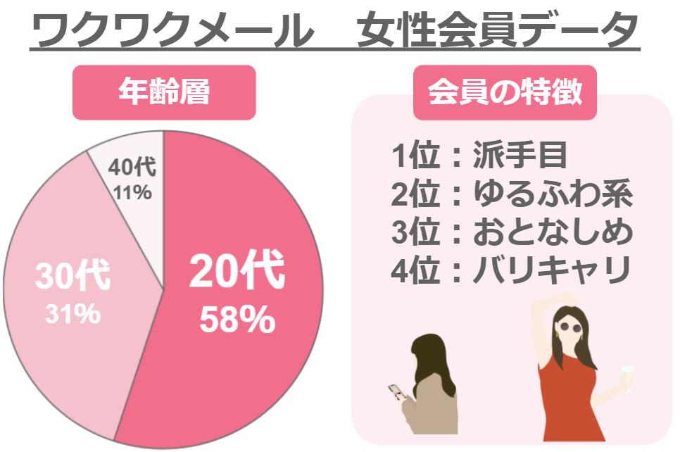 ワクワクメールの女性会員データ