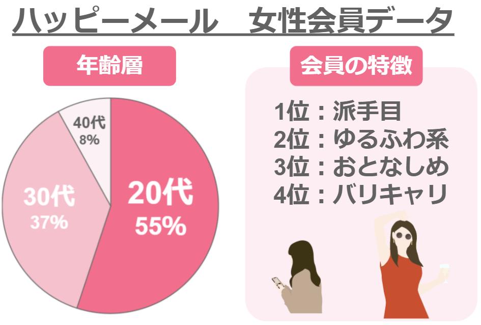 ハッピーメールの女性会員データ