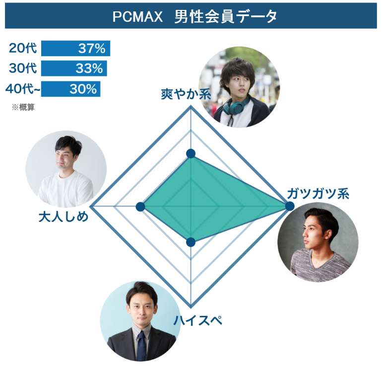 PCMAX_男性会員データ