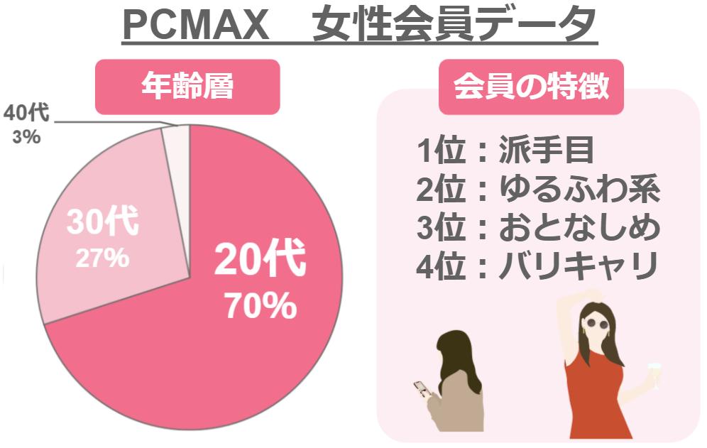 PCMAX女性会員データ