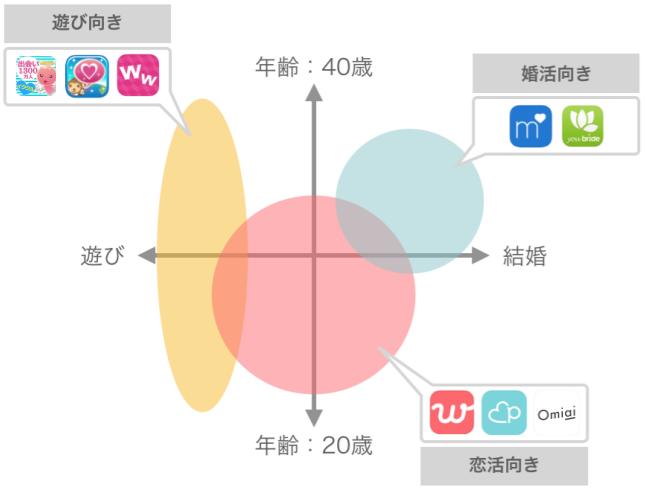 マッチングアプリの会員分布図