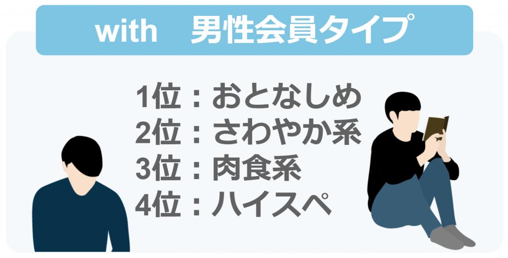 with会員データ