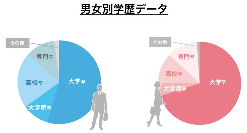 IBJメンバーズの男女別学歴データ