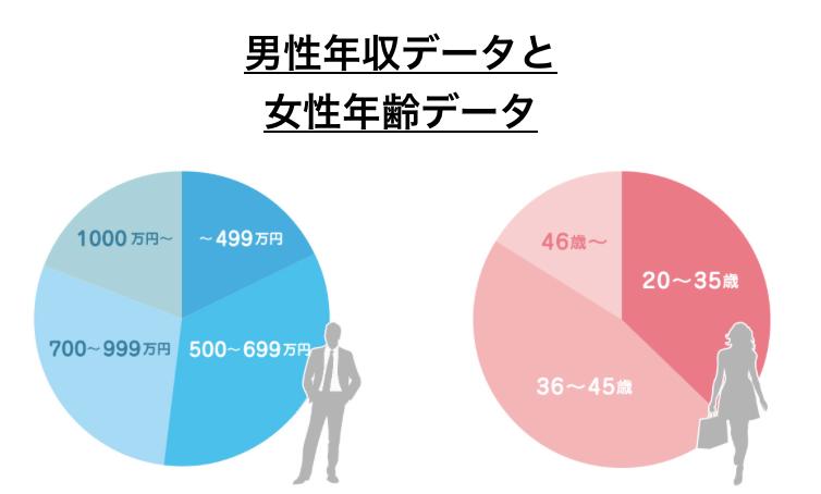 IBJメンバーズの男性年収データと女性年齢データ