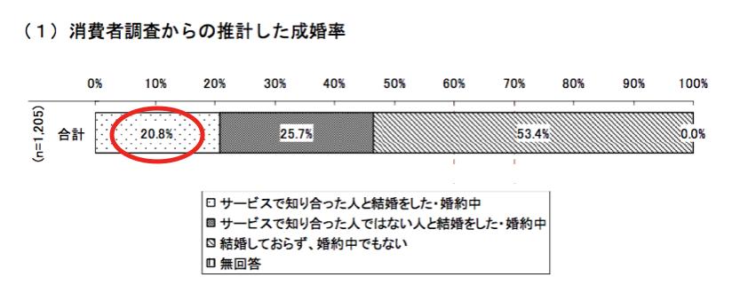 消費者調査からの推計した成婚率