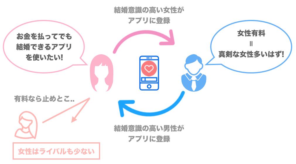女性が有料のマッチングアプリのサイクル