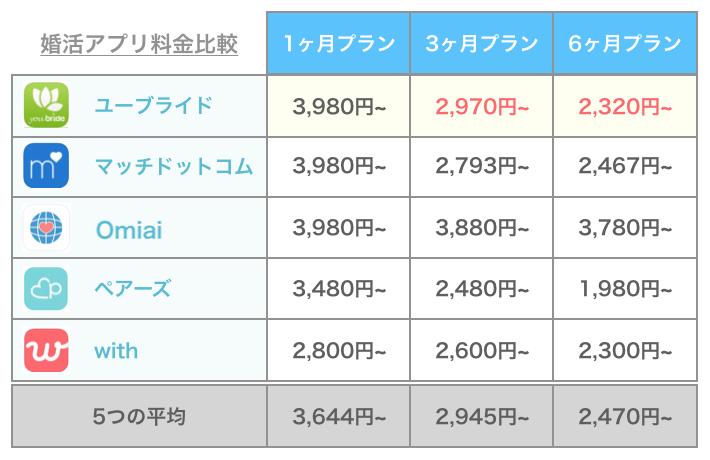 ユーブライドと他のアプリの料金比較
