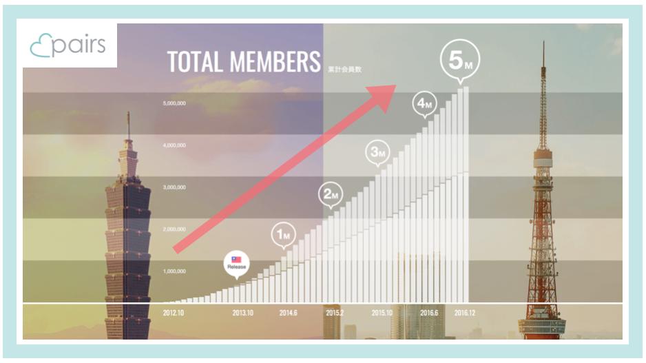 利用者数は年々増加:ペアーズの例