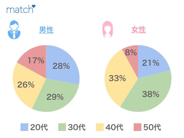 マッチドットコムの会員男女別データ