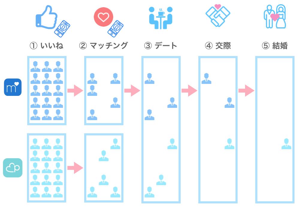 マッチドットコムと他のアプリを併用した例