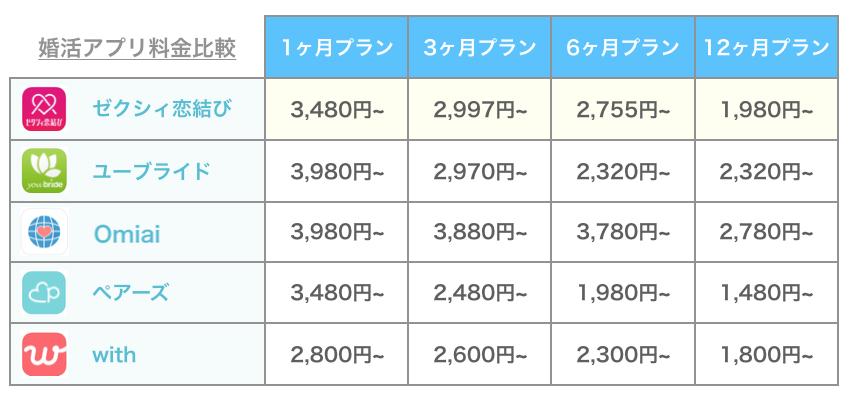 ゼクシィ恋結びと他アプリの料金比較