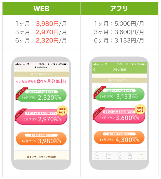 ユーブライドのWEB版とアプリ版の料金比較