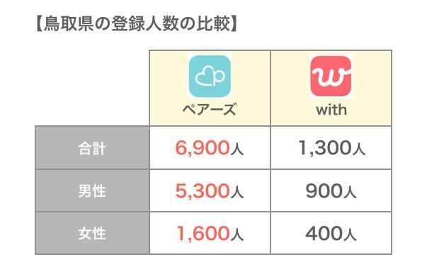 鳥取県の登録人数の比較