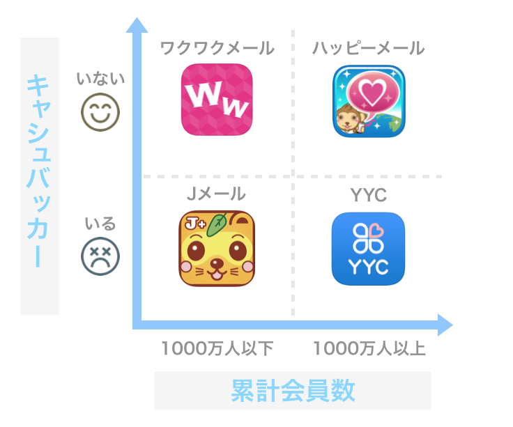 キャッシュバッカーのいるアプリ・いないアプリ