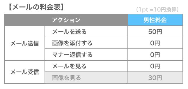 PCMAXのメールの料金表