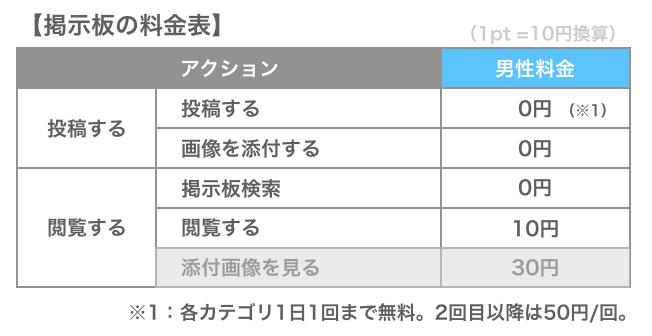 PCMAXの掲示板の料金表