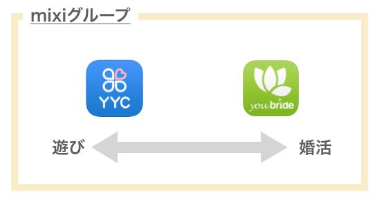mixiグループ「YYC・ユーブライド」