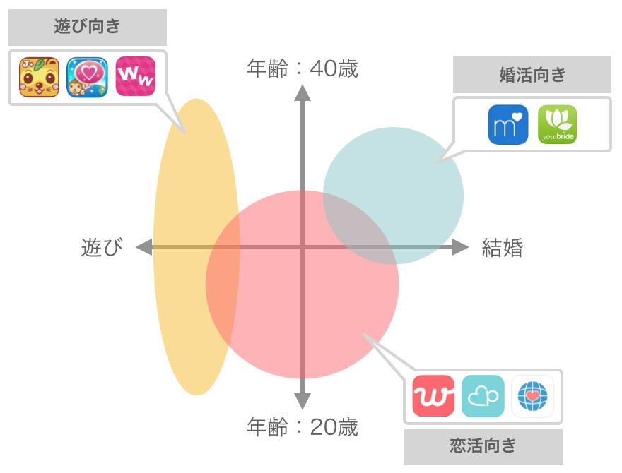 目的別アプリのマトリックスチャート