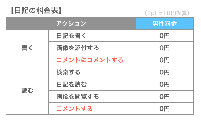 PCMAXの日記の料金表