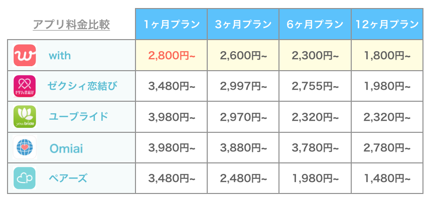 マッチングアプリの料金比較
