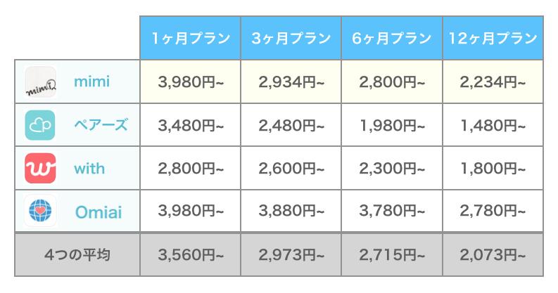 mimiと他アプリの料金比較