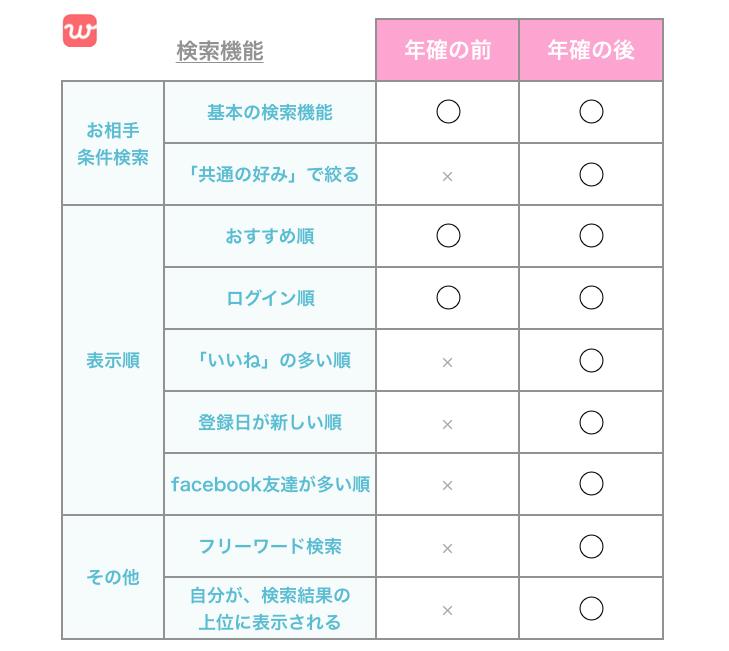 withの検索機能