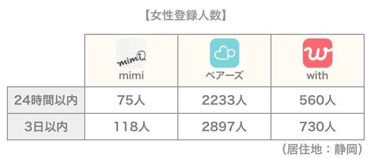 mimiと他アプリの女性登録人数