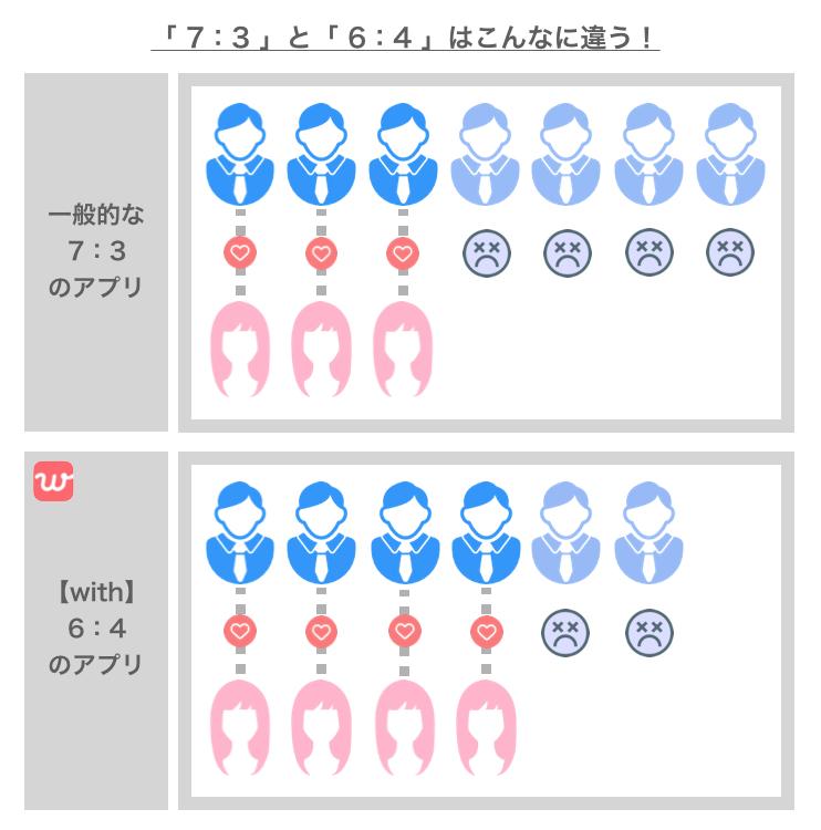 一般的なアプリとwithの男女比の比較