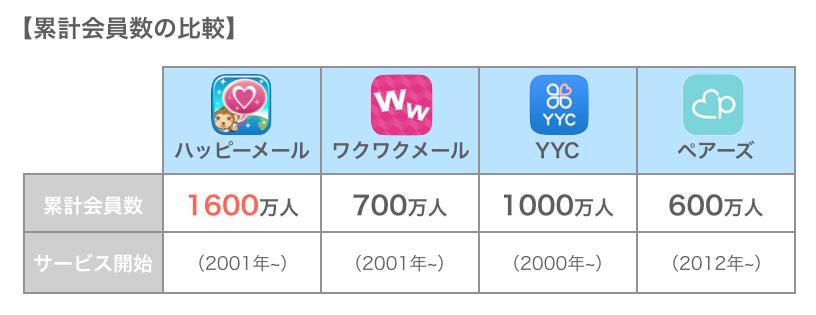 ハッピーメールと他アプリの会員数比較