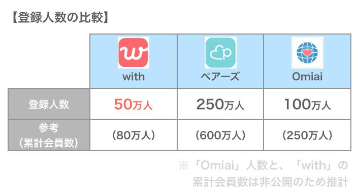 withとペアーズ、Omiaiの登録人の比較