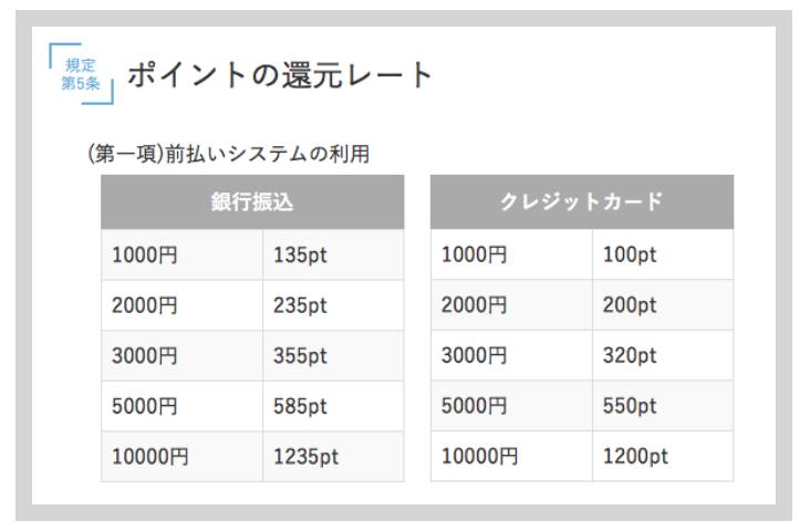 PCMAXのポイント還元レート
