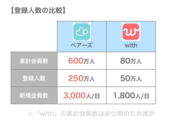 ペアーズとwithの登録人数の比較