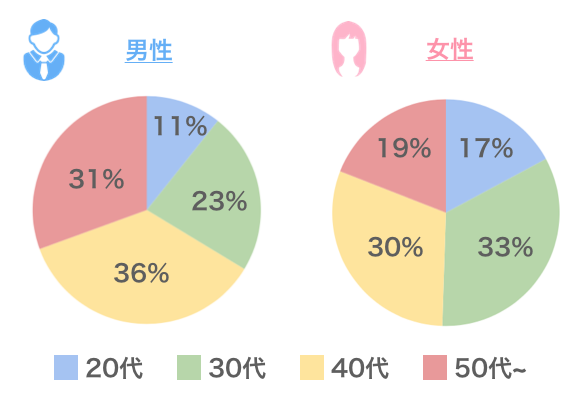 Yahooパートナー「男女別の会員年齢」