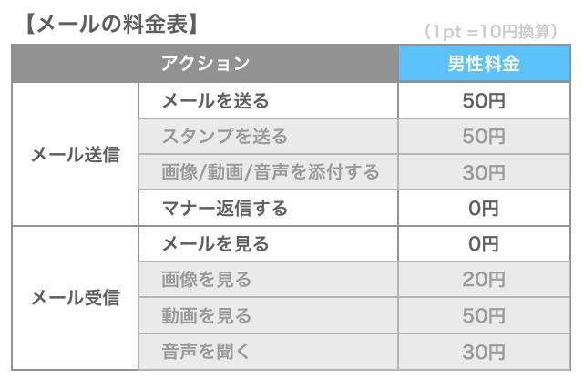 ハッピーメールのメール料金表