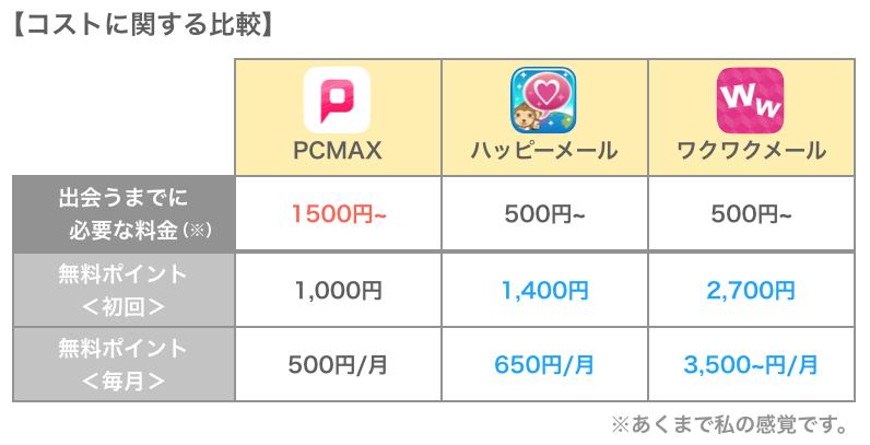 PCMAXと他アプリの料金比較
