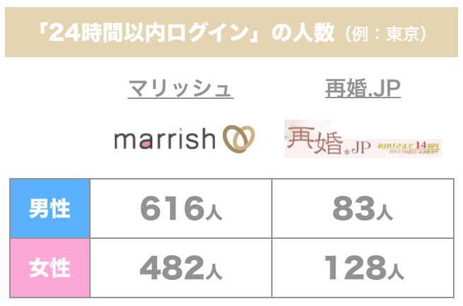 マリッシュと再婚JPの24時間ログインの人数